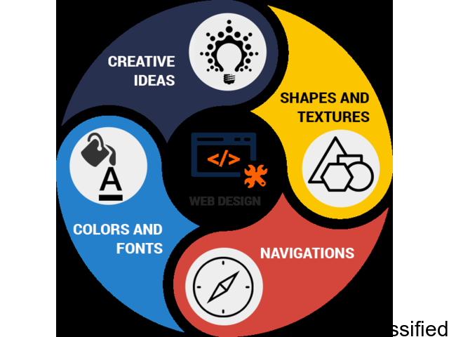 Best Web Design Services Online | Web Design company in USA, India | Aryvart