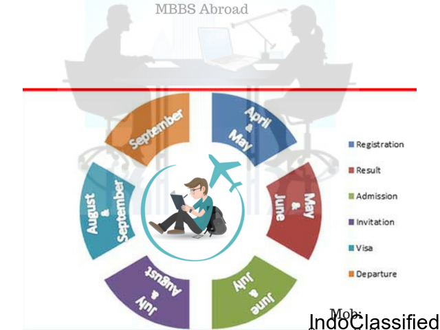 MBBS in Krygystan @17 lacs only Study Abroad