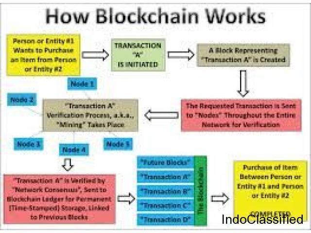 Blockchain Online Training Hyderabad | Blockchain Course