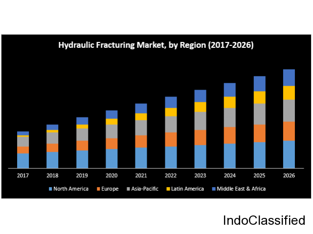 Global Hydraulic Fracturing Market