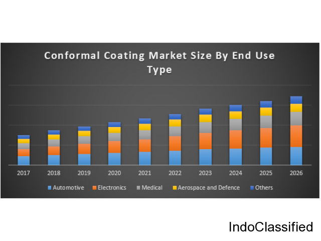 Global Conformal Coatings Market – Global Industry Analysis For Forecast (2018-2026)