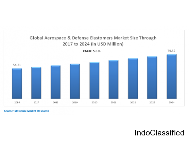 Global Aerospace And Defense Elastomers Market – Global Industry Analysis and Forecast (2017-2024)