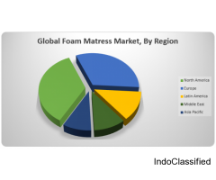 Global Foam Mattress Market – Global opportunity analysis and industry forecast (2016-24)