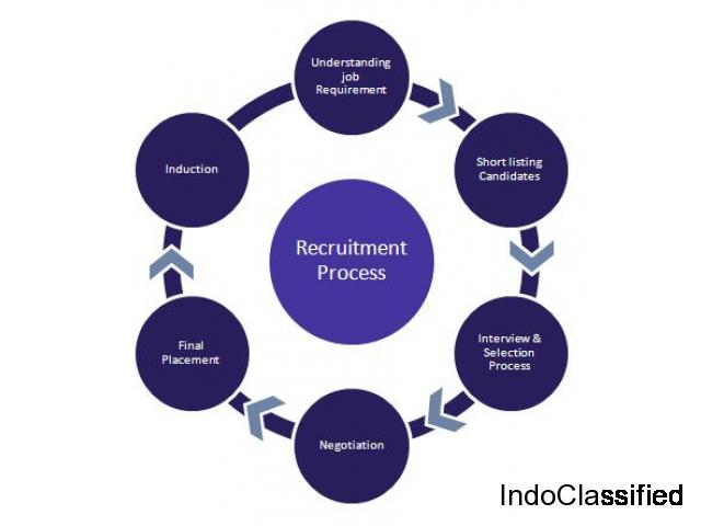 Most Trusted HR Process Consulting In Mumbai - New Horizon