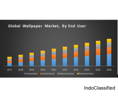 Global Wallpaper Market