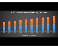 India Dishwashers Market