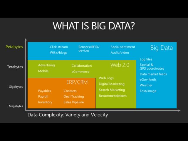 Big Data Analytics Training Hadoop Certification In Hyderabad