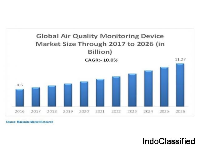 Air Quality Monitoring Device Market