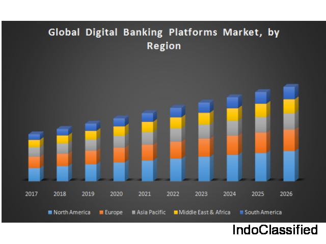 Global Digital Banking Platforms Market