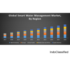 Global Smart Water Management Market