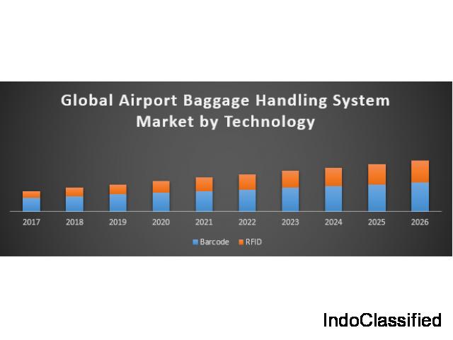 Global Airport Baggage Handling System Market