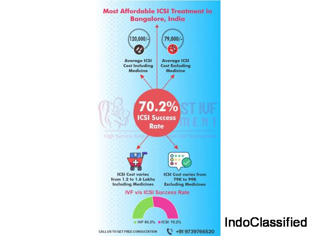 ICSI Treatment Cost in India (Bangalore)