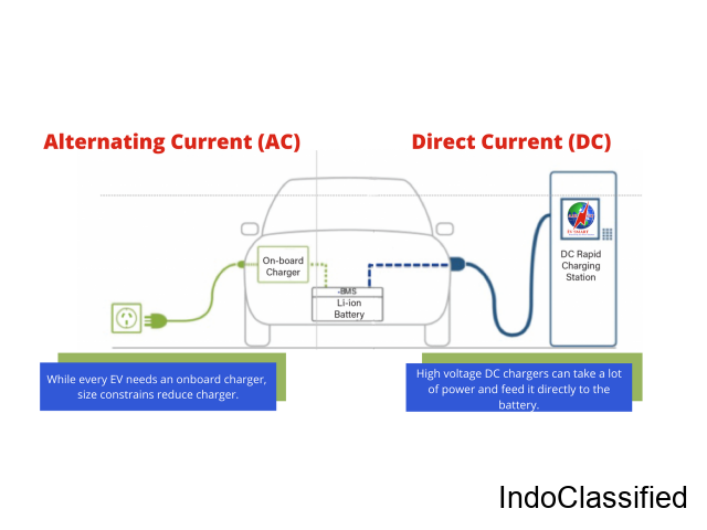 Do Electric Vehicle Runs on AC or DC?