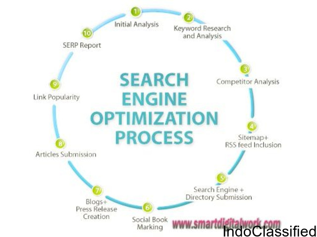 Seo Services Company Delhi & Across India - SMARTDIGITALWORK.COM